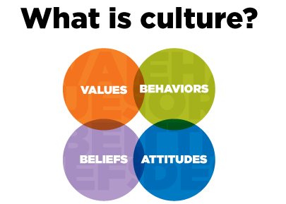 teachers who are interested in fostering a cultural awareness in their classroom should actively demonstrate to their students that they genuinely care